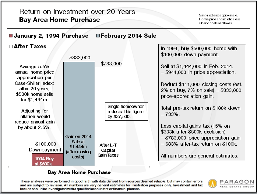 Invest-ROI_Home_20years