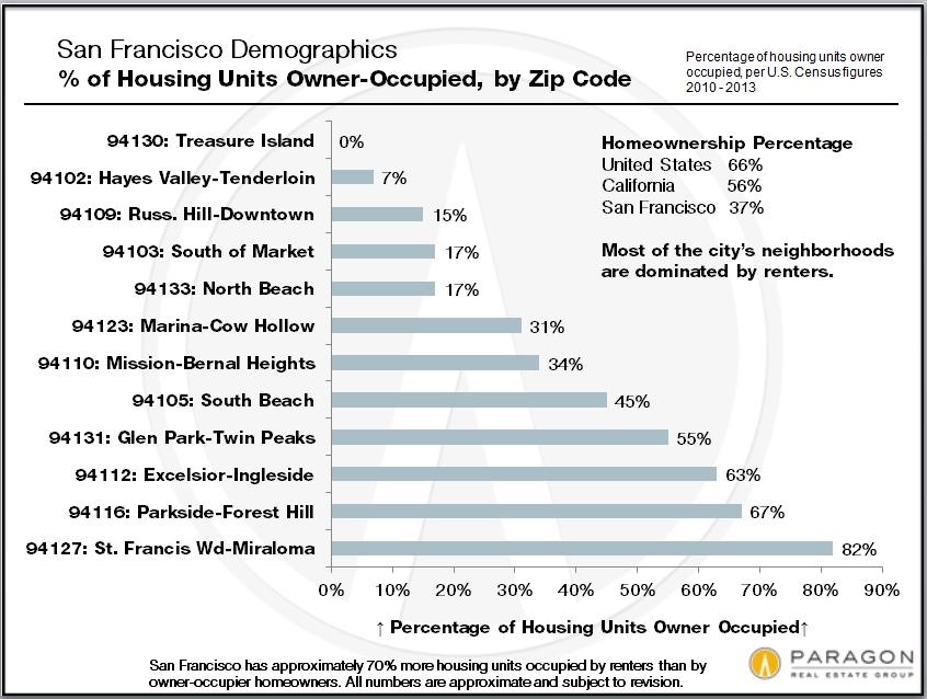 Zip-Code_Homeownership