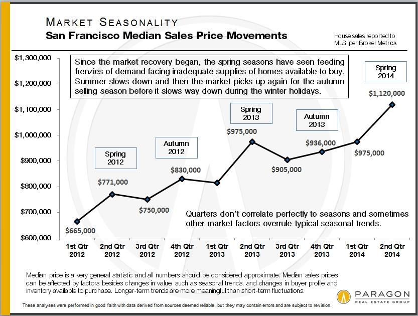 Seasonality_Median-SFD-Price