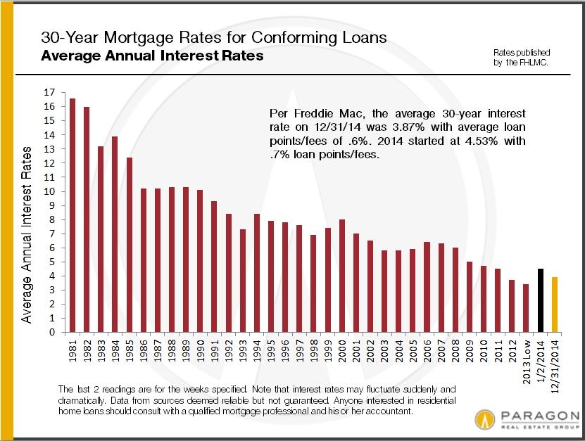 Average_30-Year_Mortgage-Rates