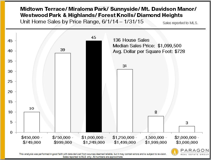 District-4_A_Sales_by_Price-Range