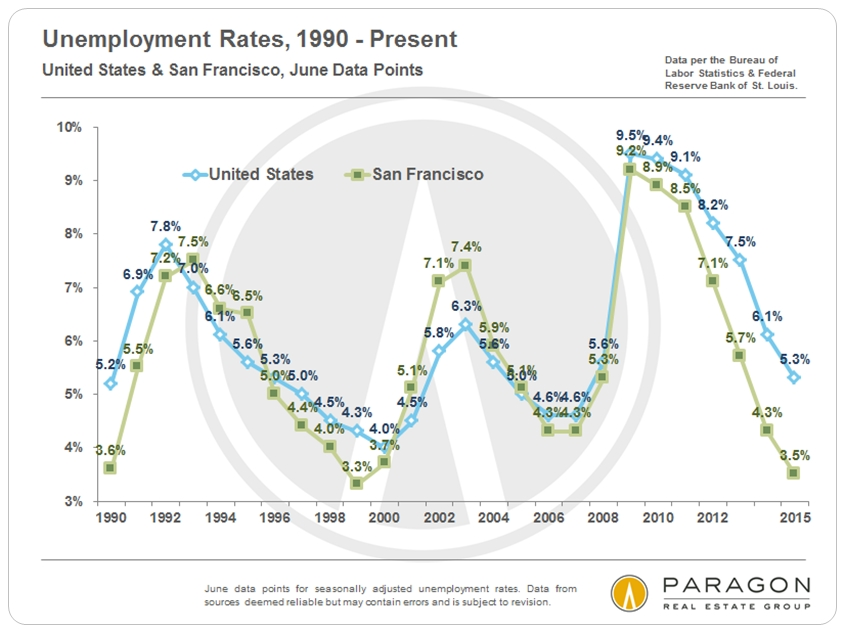 Unemployment-Rates_US-SF_since-1990