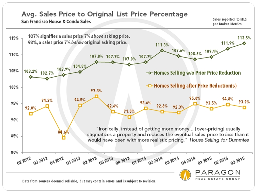 SP-OP_Comp-by-Price-Reduction_by-Qtr
